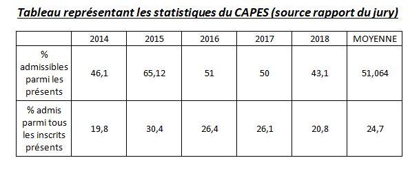 echec au CAPES SVT statistiques